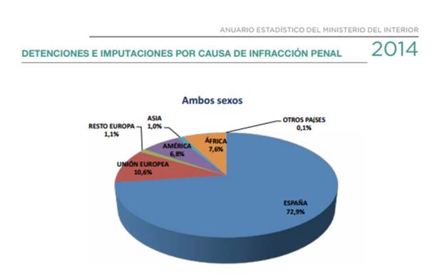 2014. Detenciones e imputaciones por causa de infraccion penal segun nacionalidad